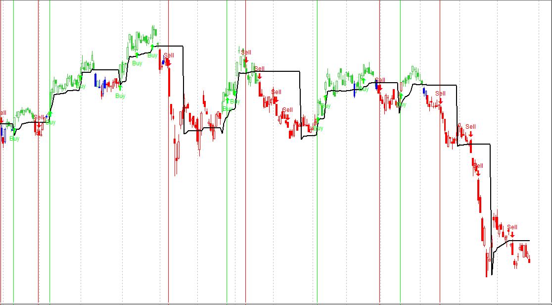 Indicators D ~ L