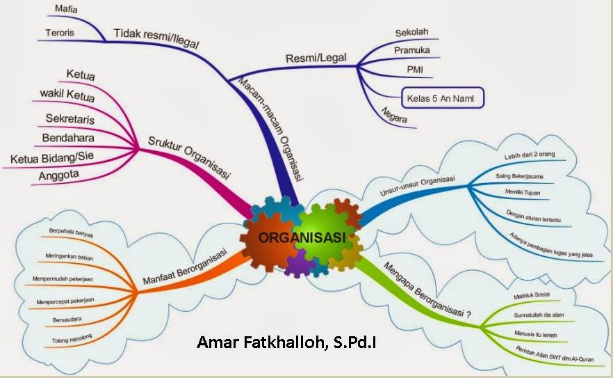 Kolaborasi Demonstrasi Dan Mind Map Dalam Proses Belajar Mengajar Di
