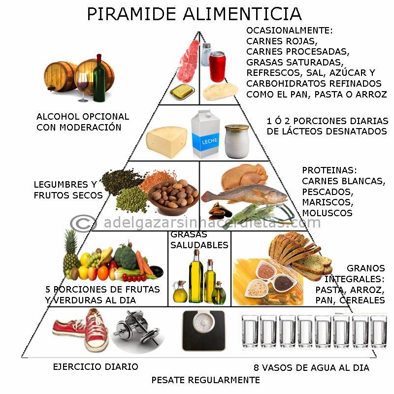 La pirámide alimenticia y el plato nutricional