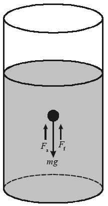 Sebuah bola jatuh bebas ke dalam fluida yang memiliki viskositas ...