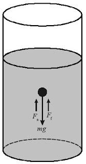 Sebuah bola jatuh bebas ke dalam fluida yang memiliki viskositas tertentu.