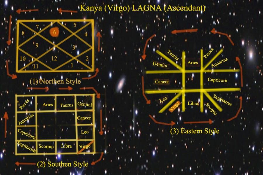Free Astrology For Fun 6 Kanya Virgo Lagna Ascendant
