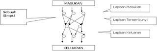 Pengertian Jaringan Syaraf Tiruan