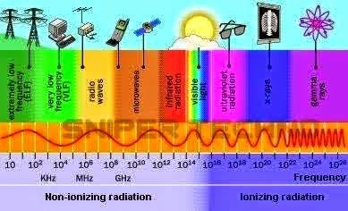 manfaat gelombang elektromagnetik