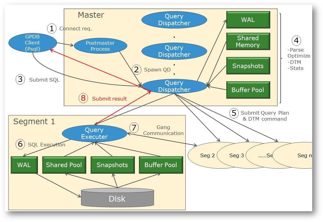 greenplum mpp query execution