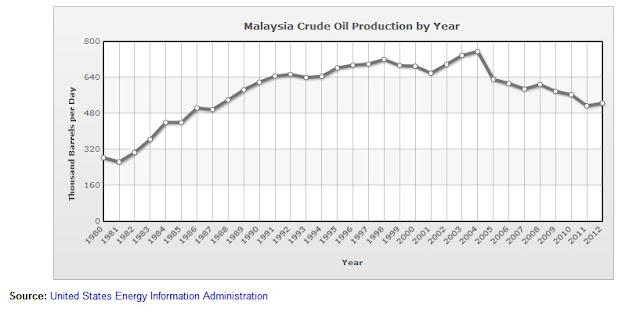 Malaysia Crude Oil Production