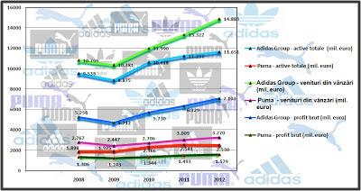 Comparație cifre Adidas, Nike, Puma