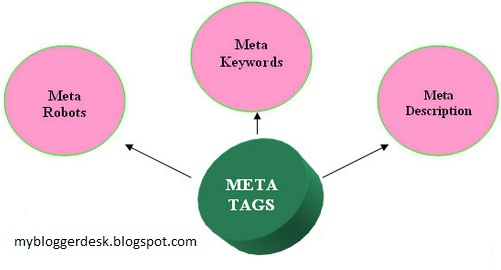 How to add meta tags in blogger template
