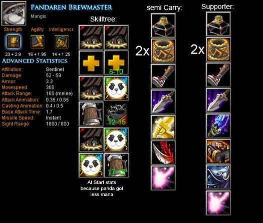 Pandaren Brewmaster Mangix Item Build Skill Build Tips DotA Bite Feed Your DotA Game