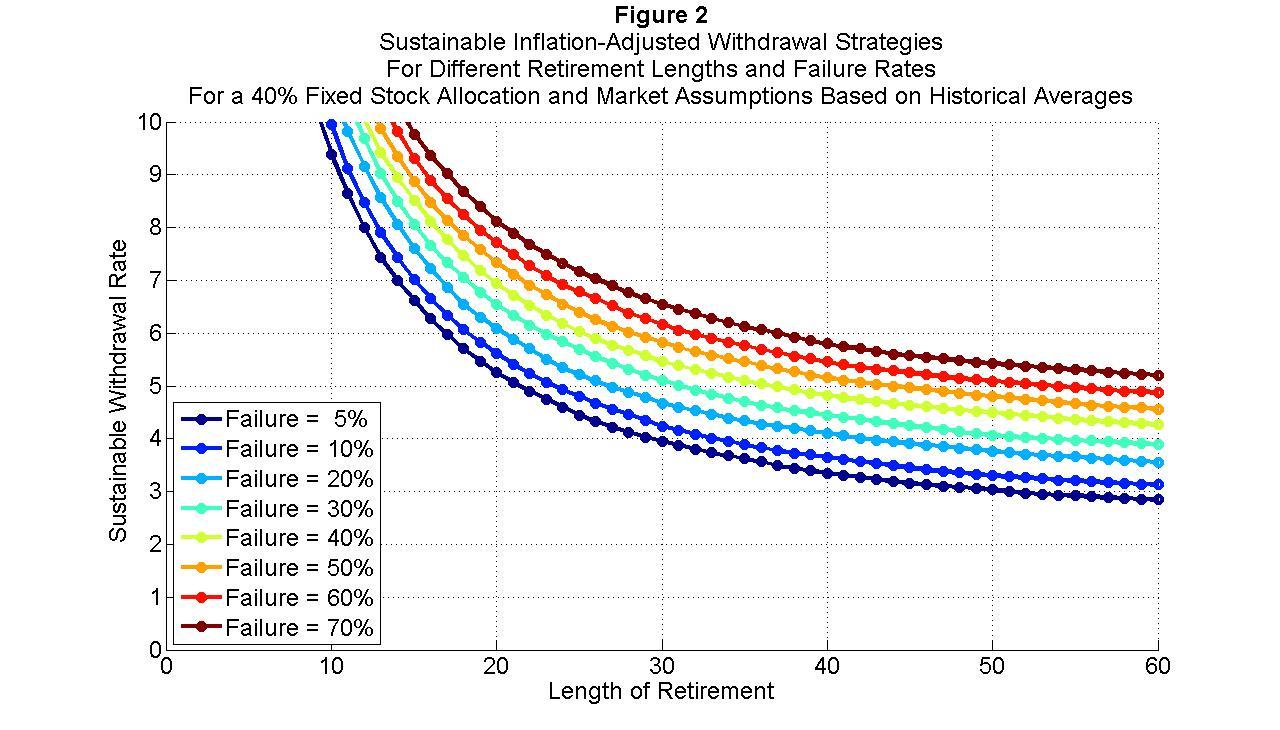 Average Length Dissertation Proposal