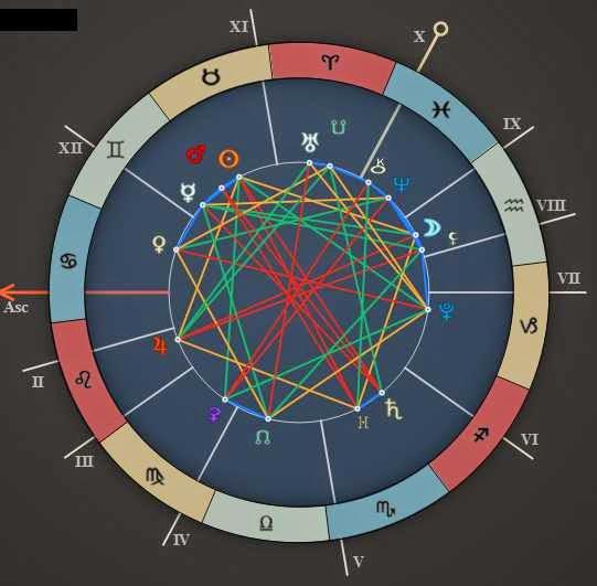 Daily Horoscope Forecast Chart May 11