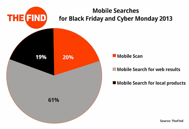 Mobile Search Trends on TheFind Black Friday and Cyber Monday.