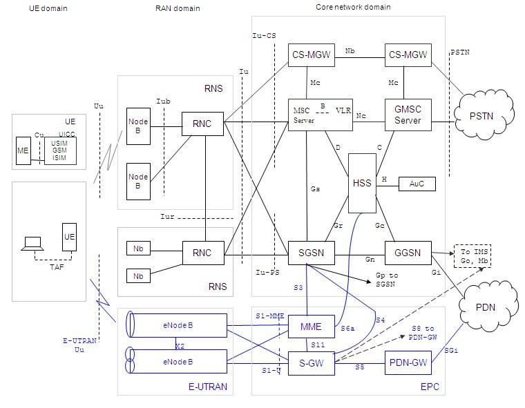 atm reference model diagram telecom tutorials by samir amberkar lte sae eps  telecom tutorials by samir amberkar lte sae eps