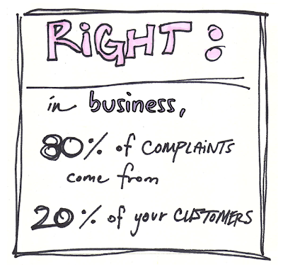 80% of complaints come from 20% of your customers