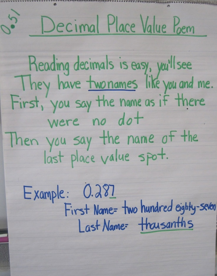 Teaching with a mountain view decimal place value resources im unsure of the original source of this one but i love it this decimal anchor chart helps students see the importance of a decimal point pronofoot35fo Gallery