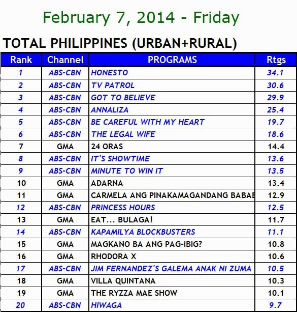 Kantar Media nationwide TV ratings (Feb 7)
