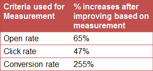 Improvement_of_email_marketing_made_by_measurement