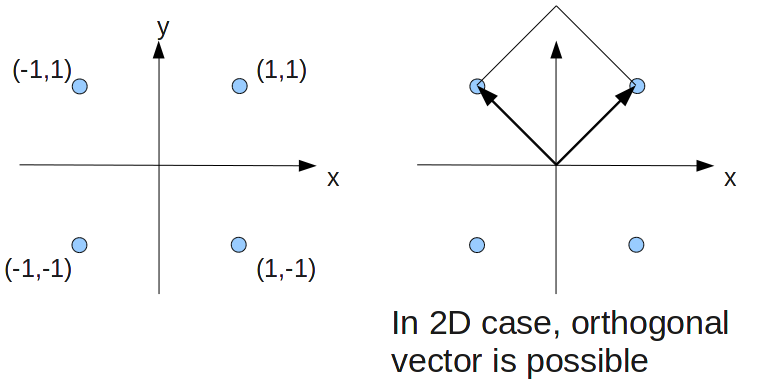 how to find if 2 vectors are orthogonal