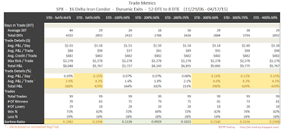Iron Condor Trade Metrics SPX 52 DTE 16 Delta Risk:Reward Exits