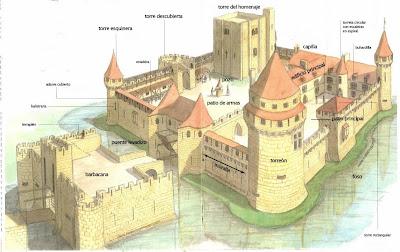 partes de un castillo, glorsario