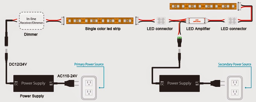 Some Different Single Color RGB Or Temperature LED Strip Lights Amplifier Connection Methods