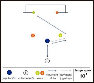 Exercici de futbol: control i tir a porteria - Control d'esquenes i Xut creuat