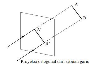 Proyeksi ortogonal dari sebuah garis