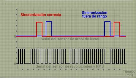 Oscilograma_comprobación_sincronización_sensor_fase