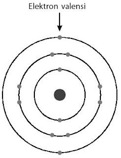 Elektron-elektron valensi dari suatu atom