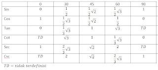 tabel trigonometri,klik aja