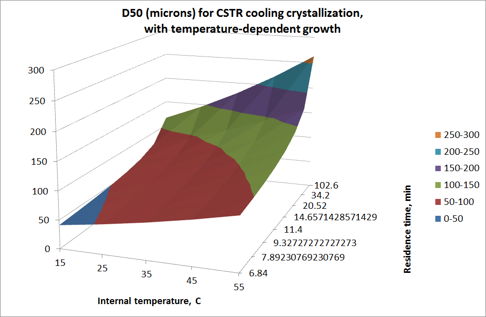 metathesis effect of temperature on solubility and crystallization