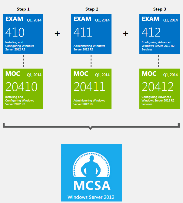 how to download mcse certificate from microsoft