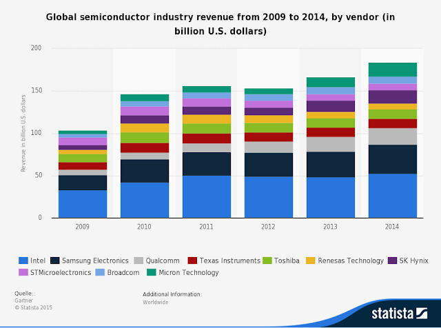 "IBM chips away"" top 5 players in the semiconductor chip business"""