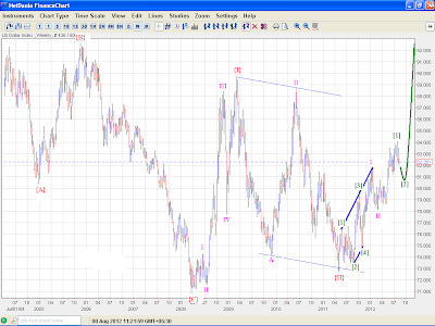 Dollar Index - Elliott Wave Analysis