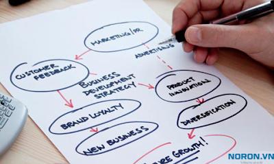 Cách lập kế hoạch marketing online