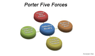 bp five force analysis • porter's five forces analysis • four corner's analysis strategic analysis tools as part of the management level paper 5, integrated management.