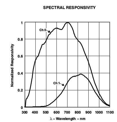 Responsivity of sensor LEDs of TLS277x (CT406)