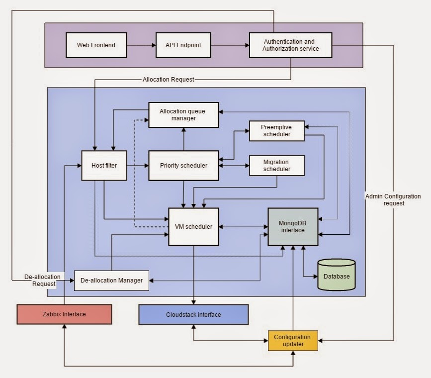 Implementation of smart cloud scheduler part ii for Architecture zabbix