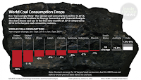 World Coal Consumption (Credit: Paul Horn/InsideClimate News) Click to Enlarge.