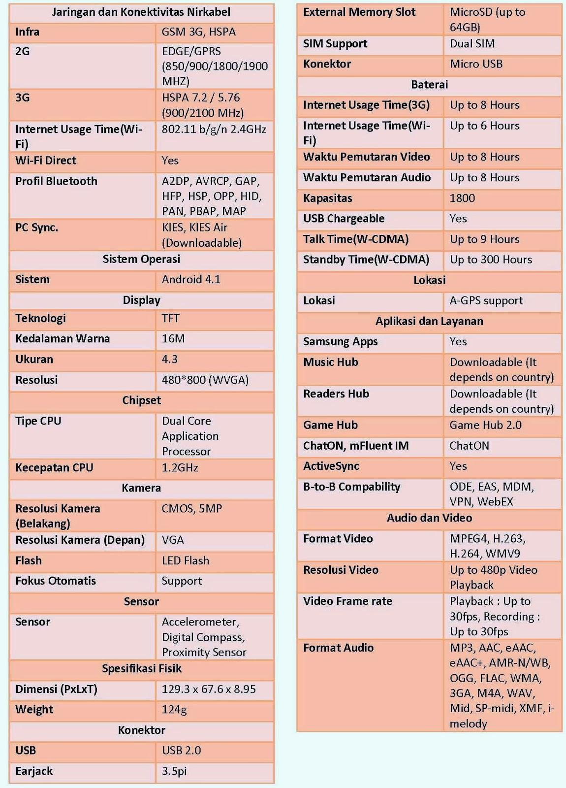 Spesifikasi Samsung Galaxy Core