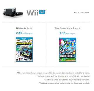 wii u million sellers ltd 3 31 13 Nintendos Top Selling Software For Wii U & 3DS