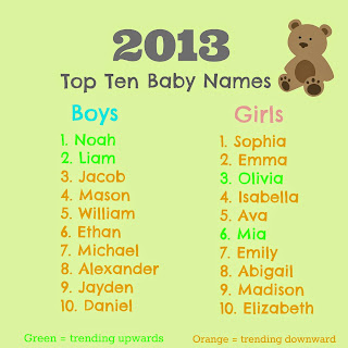 http://beloved-allythys.blogspot.com/2015/05/2014-top-ten-baby-name-predictions-what.html