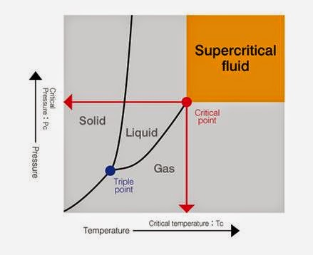 supercritical fluid dyeing in the textile Supercritical processes in all cases, the supercritical fluid is used as an example of the use of supercritcal impregnation include the dyeing of textile.