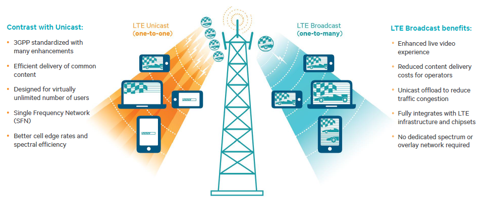 lte technology