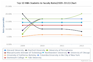 Top 10 MBA Students to Faculty Ratio Chart