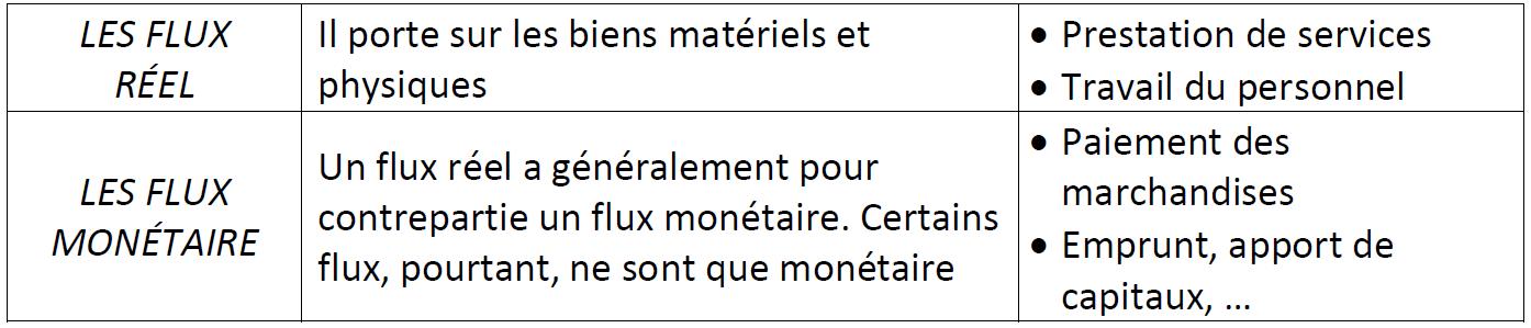22 Les Flux Internes Et Externes Externe Portent Sur Des Biens Services Vente Achat Prestations Financiere
