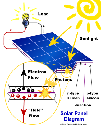 4feb74235cb4ba7dbccc2fb80fd23dfe additionally Solar Panels Work moreover US7046531 additionally Software Configurable Battery additionally Esd Failure Analysis Of Pv Module Diodes And Tlp Test Methods. on wiring solar cells diagram