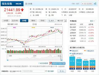 中国株コバンザメ投資 香港ハンセン指数1114