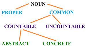 Share my knowledge common countable and uncountable noun for Is floor a noun