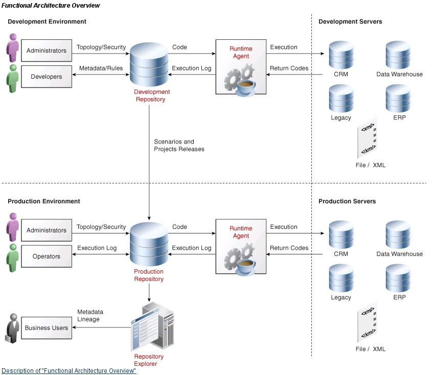Odi architecture overview oracle data integrator the architecture of oracle data integrator relies on different components that collaborate together as described in figure functional architecture ccuart Gallery